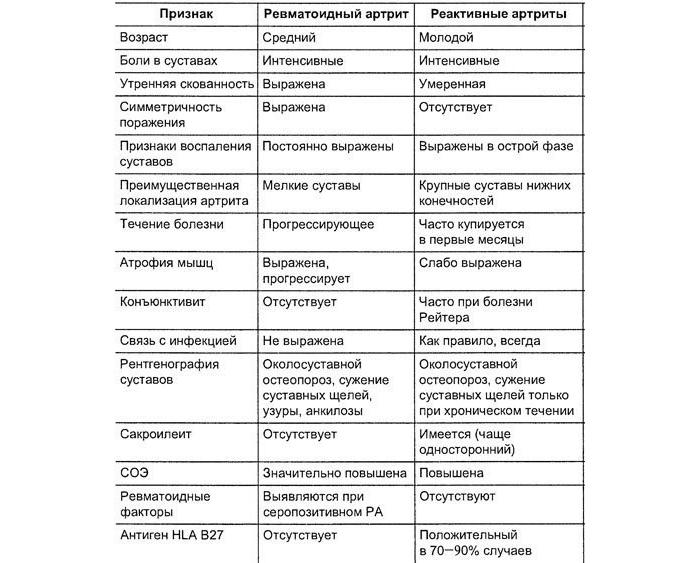 Симптомы ревматоидного артрита у женщин - первые признаки, причины и лечение