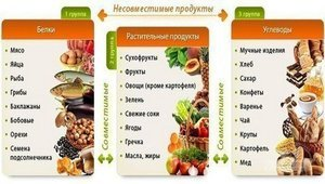 Газообразующие продукты питания: список и рекомендации